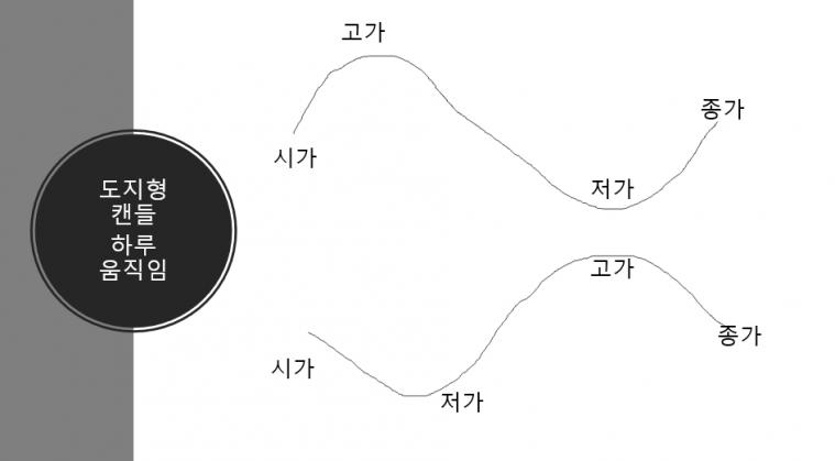 도지형캔들분봉.PNG